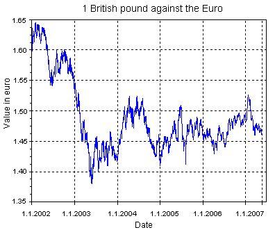 Pound vs. Euro
